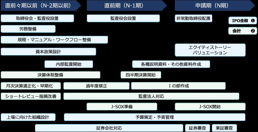 IPOスケジュールと課題概観イメージ